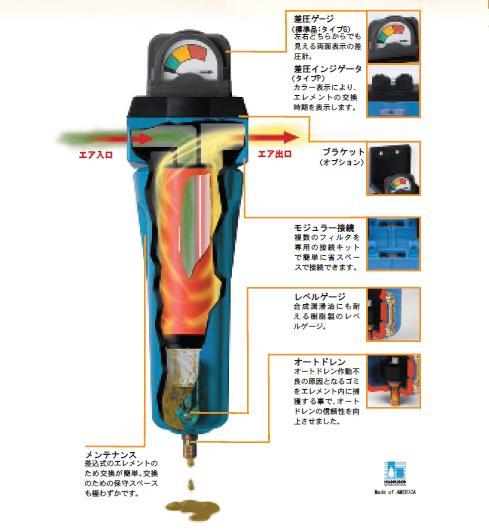 【直送品】 セイロアジアネット マイクロミストフィルタ 油とりくん SA-170-1/2-G