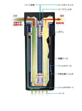 【代引不可】 セイロアジアネット 膜式ドライヤ 湿気とりくん SK-500 【メーカー直送品】