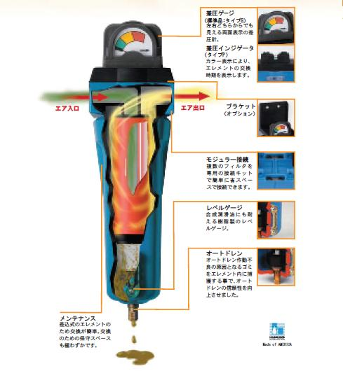 【直送品】 セイロアジアネット マイクロミストフィルタ 油とりくん ST-280-3/4-G