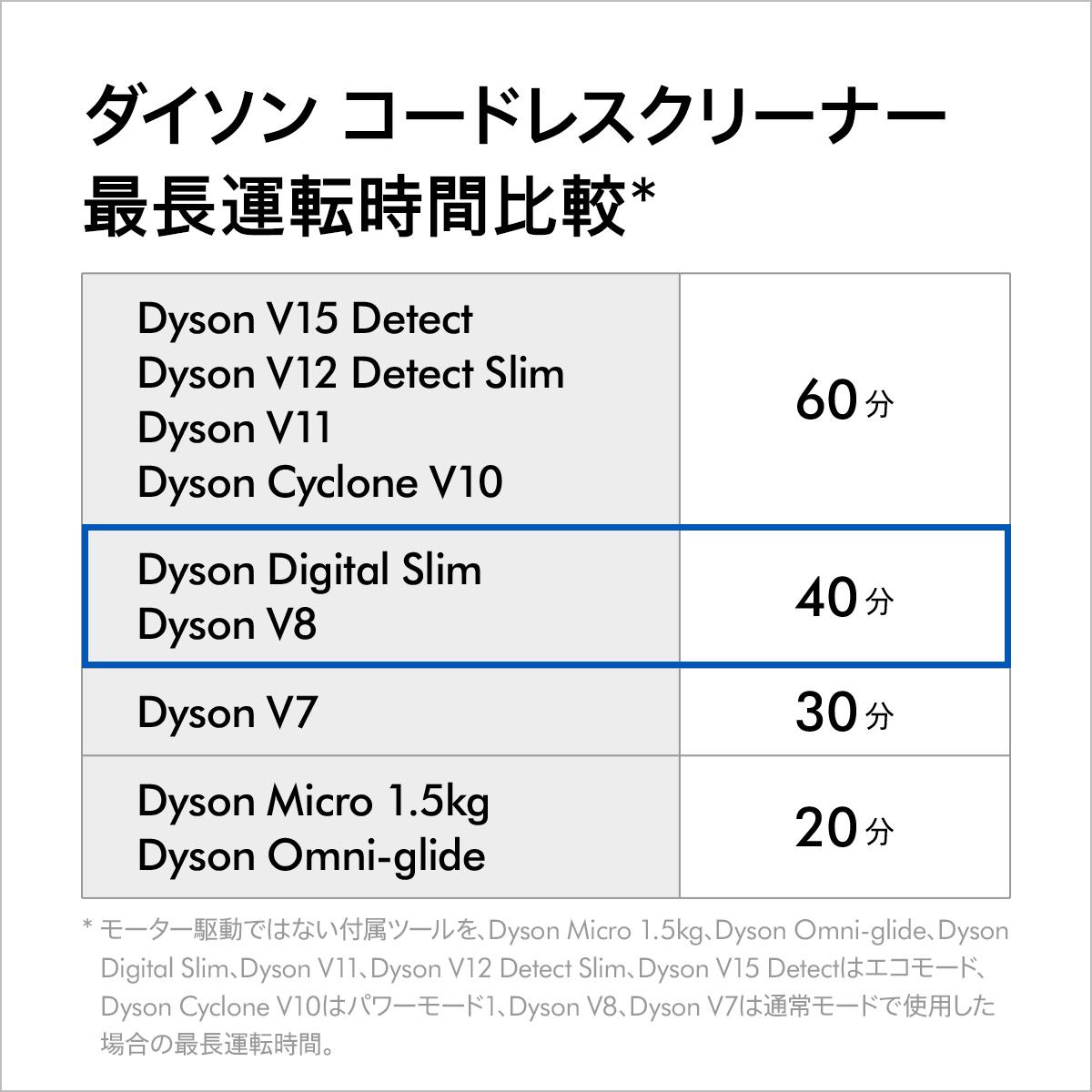 スリム フィ フラ v8 プラス ダイソン