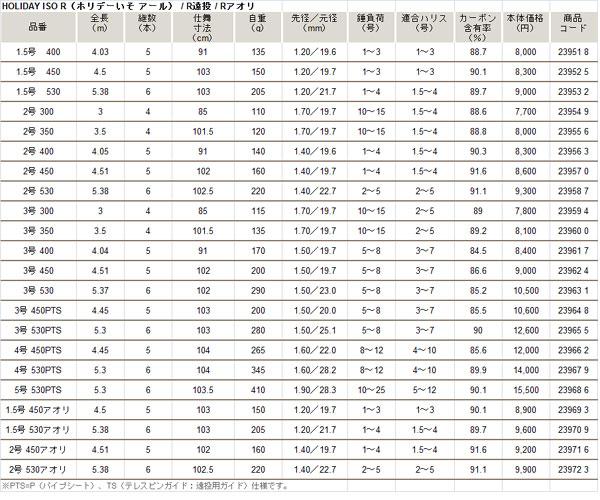 禧玛诺假日 ISO R/3-530 05P13Dec15