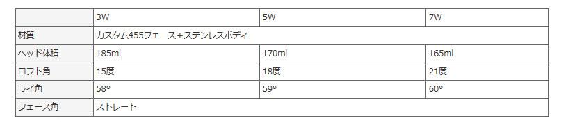 MASDA GOLF masudagorufu VP-6 Fairwaywood 10P03Dec16