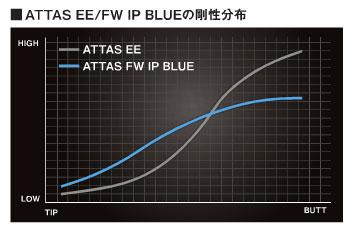 ☆ ☆ 乌斯季玛米亚阿塔斯 FW IP 蓝色 10P01Oct16