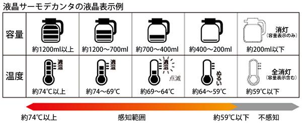 Kalita〔カリタ〕液晶サーモデカンター1.8L KTD-18 KTD-18【D】