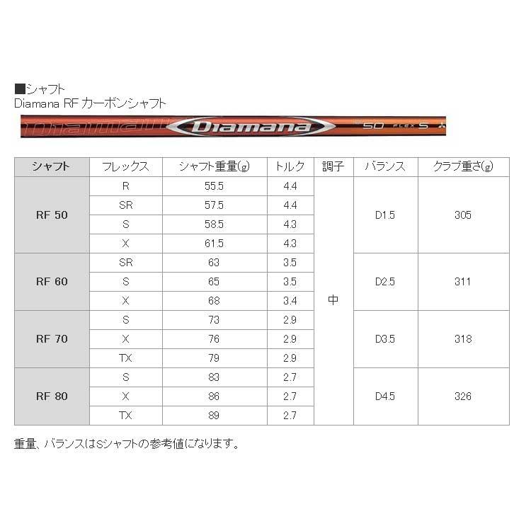 【メーカーカスタム】TaylorMade(テーラーメイド) M5 TOUR -エム ファイブ ツアー-ドライバー Diamana RF カーボンシャフト