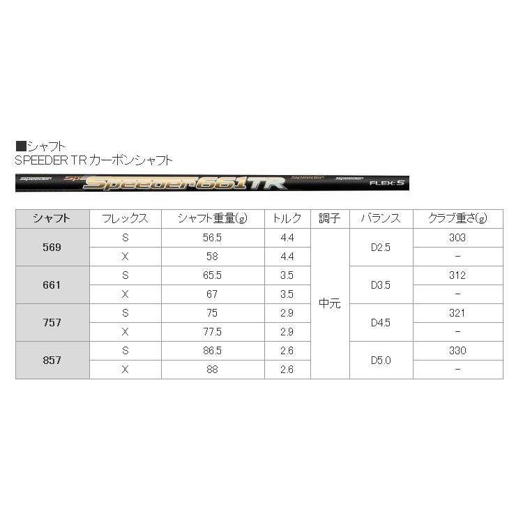【メーカーカスタム】TaylorMade(テーラーメイド) M5 ドライバー Speeder TR カーボンシャフト