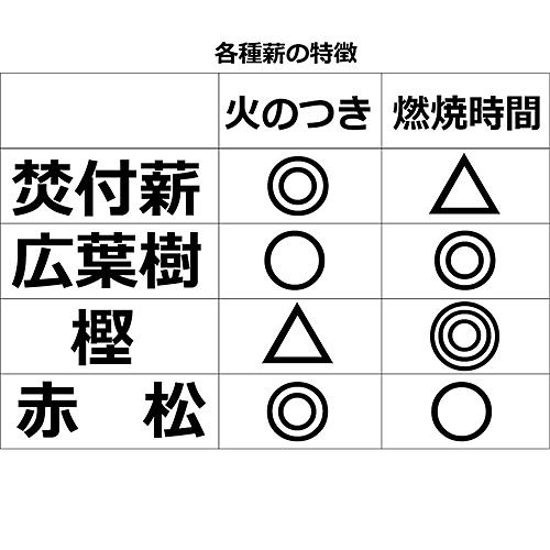 【ふるさと納税】A−125.焚付薪