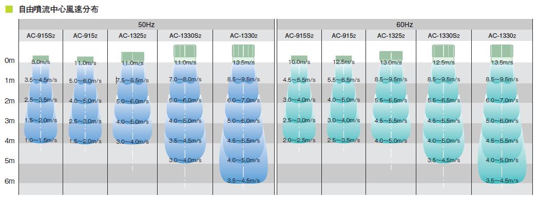 鎌倉製作所エアカーテンコンパクタ本体AC-915S2モーター仕様:3φ・200V・6P・0.1kW周波数選択ファン径:15cm