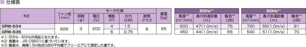 鎌倉製作所GYMファンワイドGYM広角モデル低騒音形GRW-636モーター仕様:3φ・200V・6P・0.75kW周波数選択ファン径:626mm