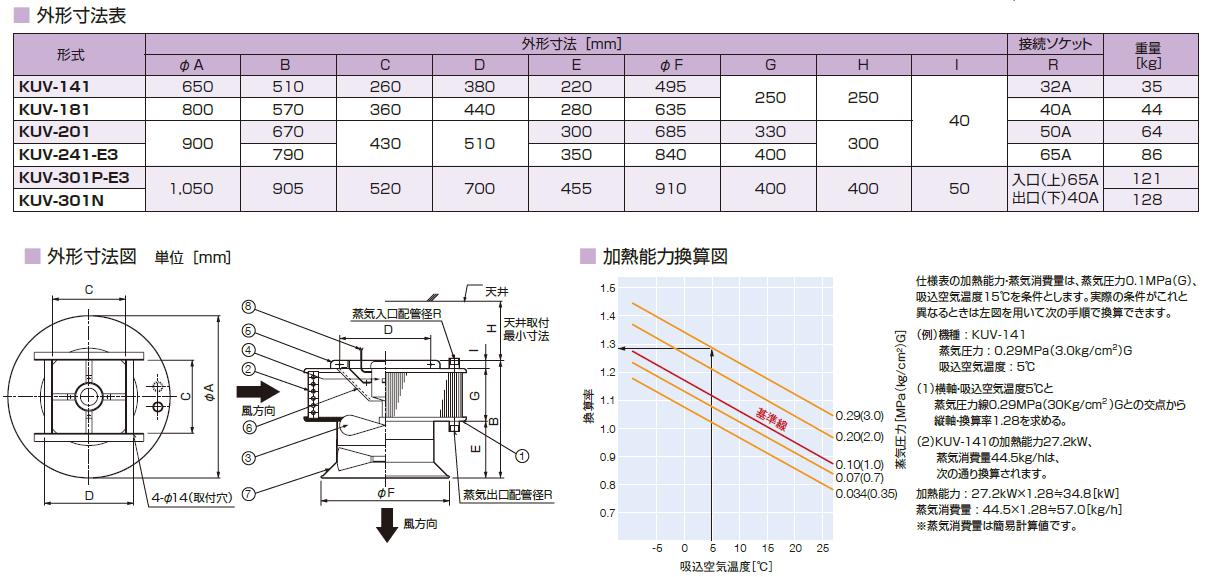 鎌倉製作所 ユニットヒータ 標準形(温水用) 垂直吹き下ろし・拡散範囲調節型 KUV-142W モーター仕様:3φ・200V・4P・0.1kW ファン径:35cm [送料別途お見積り]