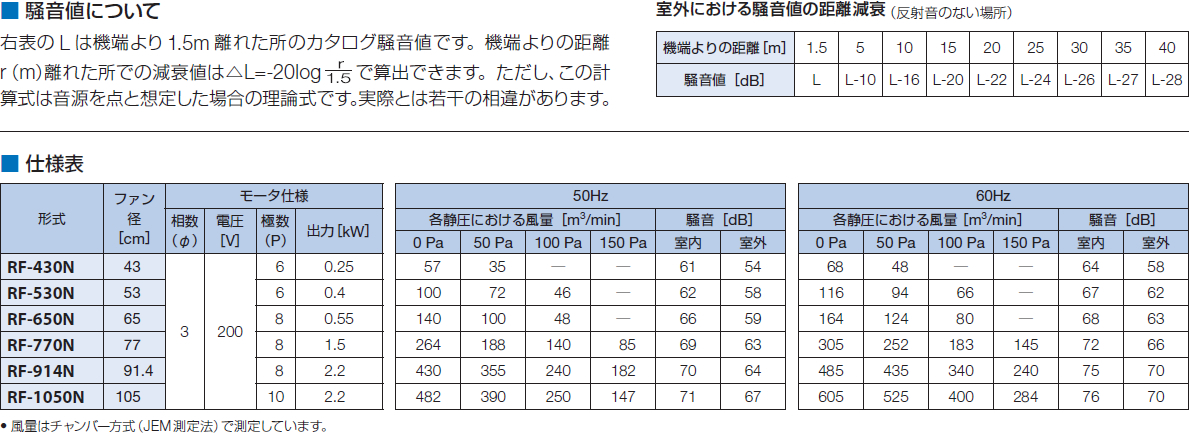 鎌倉製作所 ルーフファン 低騒音形 排気形 RF-770N モーター仕様:3φ・200V・8P・1.5kW ファン径:77cm [送料別途お見積り]