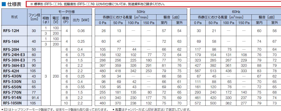 鎌倉製作所 ルーフファン 低騒音形 吸込防止ドレン付 給気形 RFS-530N モーター仕様:3φ・200V・6P・0.4kW ファン径:53cm [送料別途お見積り]