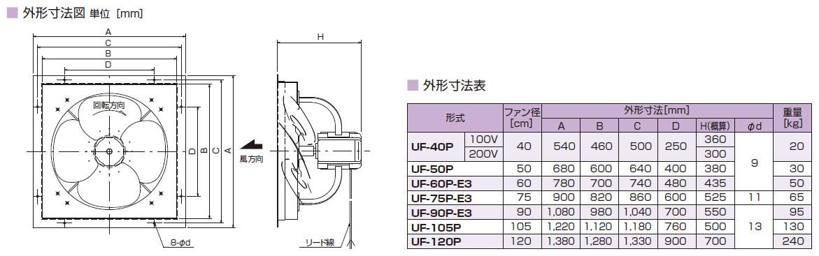 鎌倉製作所ユニットファン標準形UF-50Pモーター仕様:3φ・200V・6P・0.4kW周波数選択ファン径:50cm