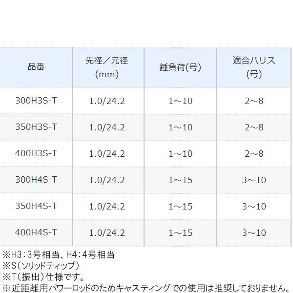 シマノ ボーダレスBB 400H3S-T (釣り竿)