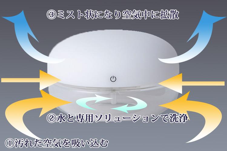 arobo 阿鲁巴空气清洗机美杜莎美杜莎 CLV 5000