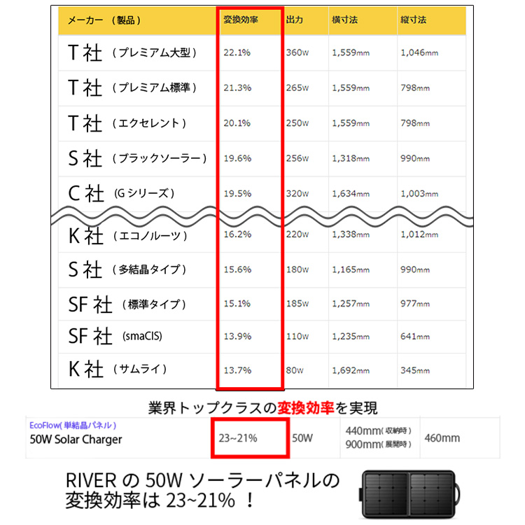 RIVER Portable Power Station river portable power station extra-large  capacity portable battery bank (RISH)