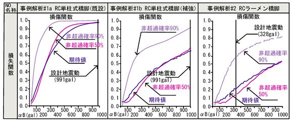 地震リスク解析 FrameRisk