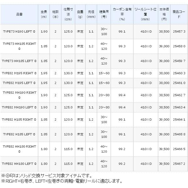 ≪'19年3月新商品!≫ シマノ 19 ライトゲーム CI4+ TYPE73 MH225 (左) 〔仕舞寸法 160.0cm〕 【保証書付】 【大型商品1/代引不可】