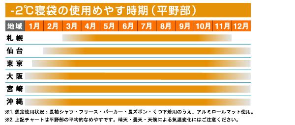 쇼핑 마라톤 포인트 최대 35배(9/30(토)20:00~)◇LOGOS 로고스 미니밴 딱 침낭・-2(겨울용) 72600240 침낭