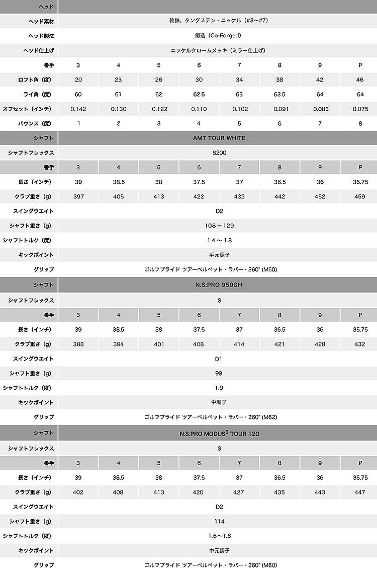 タイトリスト AP2 718 アイアン 6本セット N.S.PRO 950GH スチール 2017 日本仕様