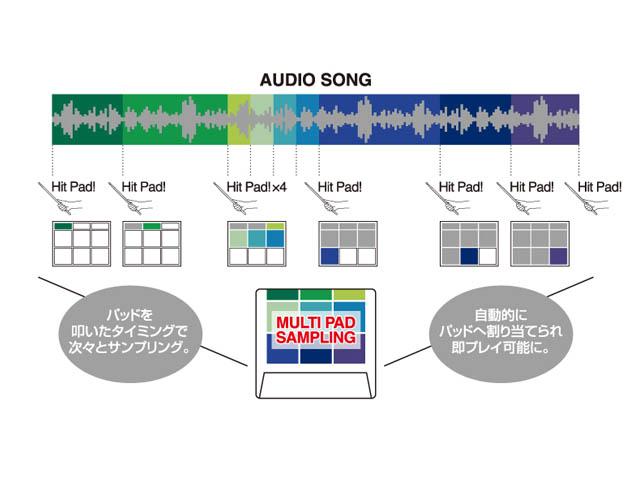 Roland/ SPD-SX Sampling Pad サンプリングパッド