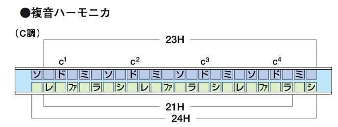Ocean star Horner classification harmonica 2540 / 48 C harmonic Am harmonic tremolo harmonica 24 holes Japan array harmonica lead instrument HOHNER Ocean Star Tremoro Harmonica Double Reed harp song nursery rhyme Rehab practice presents, including diaton