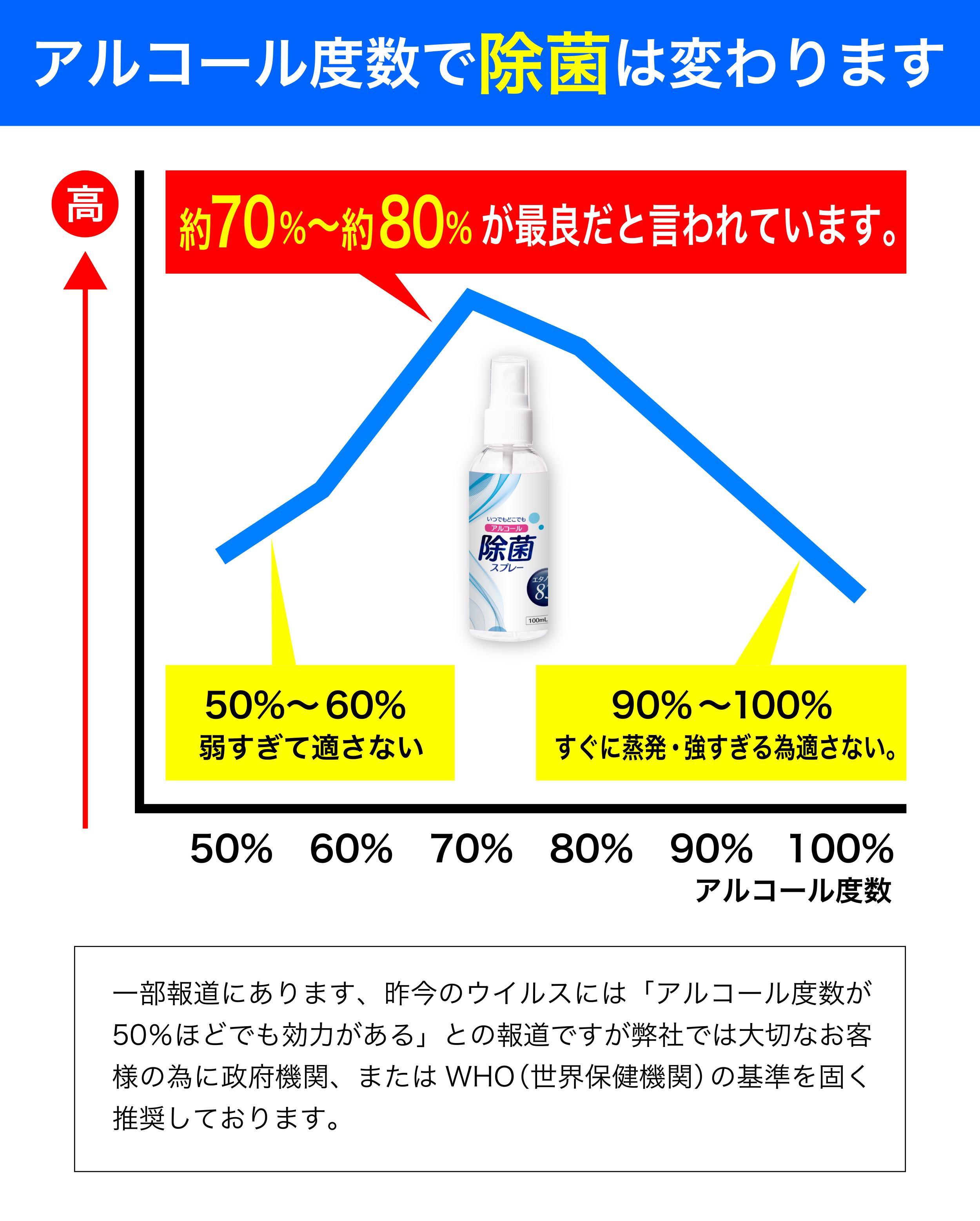 70 アルコール 消毒 以上 液