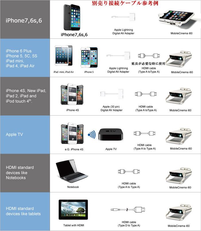"""天瀚移動投影儀 iPhone6s/6 小 ' MobileCinema i60 (移動影院 i60)""""到 60 英寸鏡面投影和移動電池功能"""