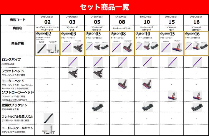 【楽天市場】 送料無料 ダイソン V6ソフトヘッドセット(ロングパイプ ソフトローラークリーナーヘッド)dyson