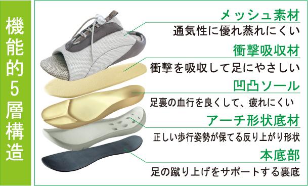 健康サンダル 履いて楽々なオフィスサンダル勝野式ドクターアーチ®スニーカー【即納】