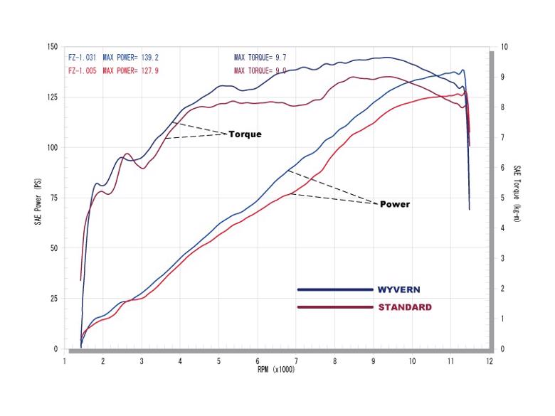 アールズギア ワイバン シングル カーボン FZ-1 逆車 -07 《アールズギア WY10-01CF》
