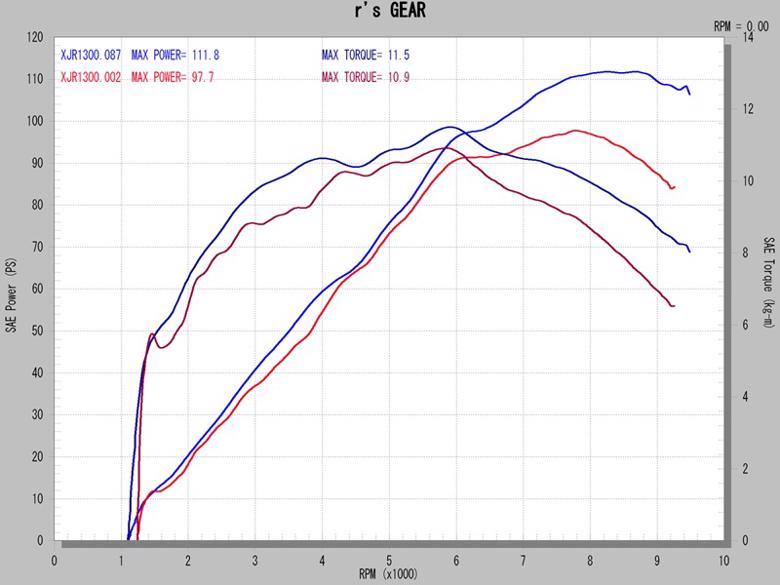 アールズギア ソニック シングル カーボン XJR1300 07- 《アールズギア SY08-01CF》