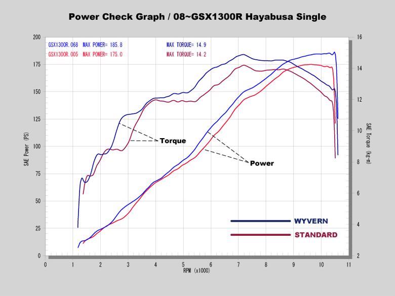 アールズギア ソニック シングル カーボン GSX1300R 08- 《アールズギア SS07-01CF》