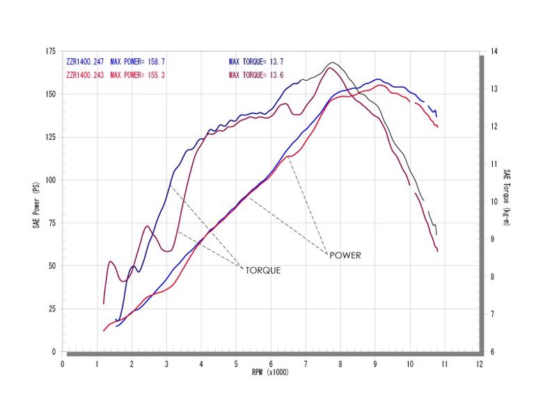 アールズギア ワイバン S/O 真円カーボン ZZR1400 09- 《アールズギア WK17-03CF》