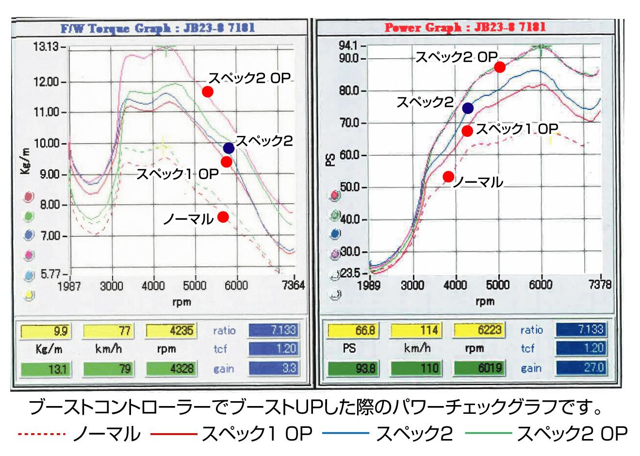 ハイスペックコンピューターclever JB23:7型以降に対応 スーパーセール SP1 新色 オープンエアクリーナーブーストUPデータ無し仕様 OP レギュラーガソリン
