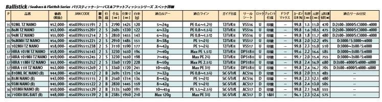 Yamaga blanks ballistic 86M TZ-YAMAGA BLANKS Ballistick 86M TZ/NANO fishing equipment fishing drowse Suzuki featured trick plug Seabass, mail-order Rod rod!