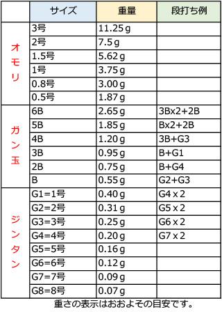 ISO lifting AURA aura V-REX buoy - Rex size M fs3gm