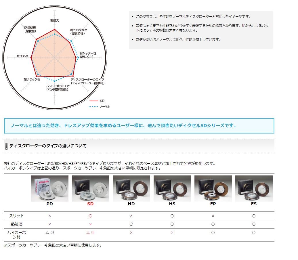 楽天市場】ディクセル セリカ TA20 /TA22 /RA21 TA27 /RA25 70/12~77 ...