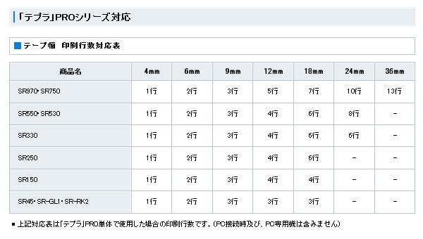 kingujimutepura PRO tepukatorijjirirakkumaraberu 9mm rirakkuma(白)/钓樟属SGR9AS