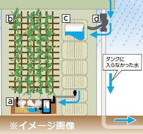 グローベン C30MP847 ウォーレイン 雨水タンクタイプ 連結セット フェンスW700 H1780