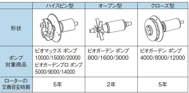 タカショー IAA-04RO ビオガーデン 8000 交換用ローター