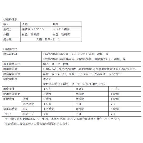 服部商店 NEO ONE用 AQ-2プライマー 15kgセット