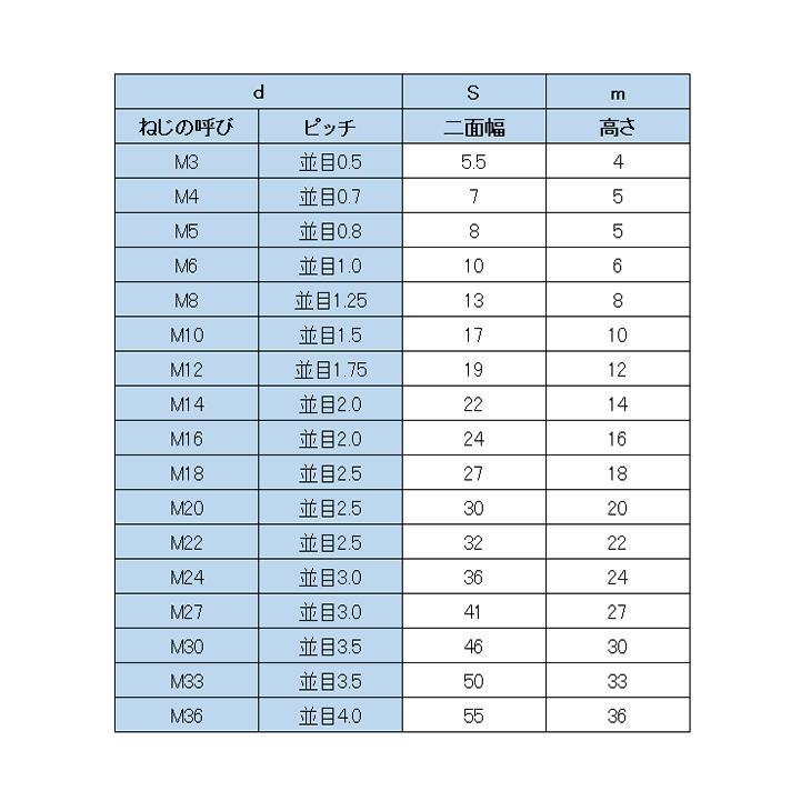 ピッチ m3 【M3?M4?M5?】ノギスでネジ/ボルトのサイズを測定