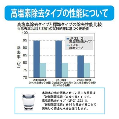 【メール便対応可】 LIXIL 交換用浄水カートリッジ 12+2物質 高塩素除去タイプ JF-22-F 4個入り