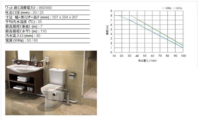 【送料無料】SFA サニベスト プロ (SBP-100) トイレがどこでも好きな場所に設置できます お店や公共施設など処理量が必要な場合はこちら 夜中のトイレも安心です 介護される方にもする方にも幸せを