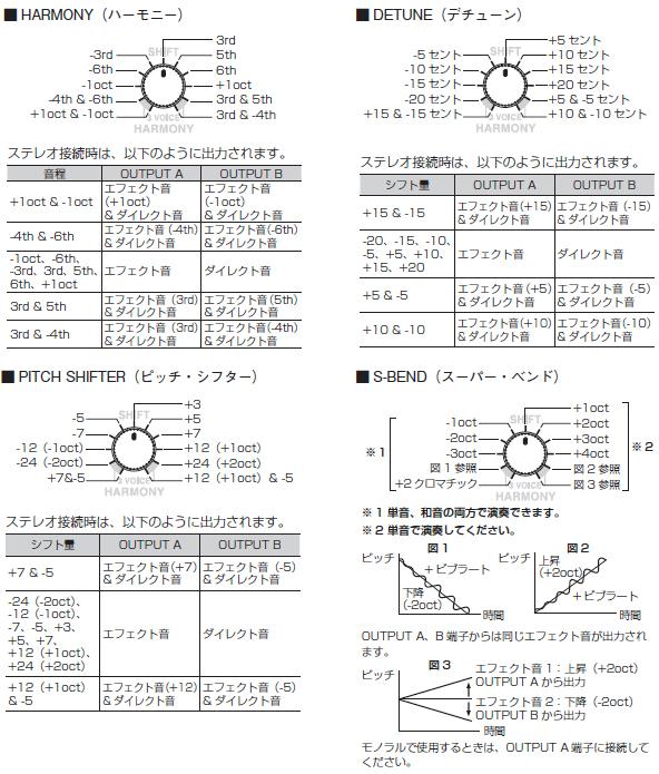 k gakki rakuten global market boss ps 6 harmonist rh global rakuten com boss ps6 harmonist manual pdf Boss Harmonist PS 6 Demo