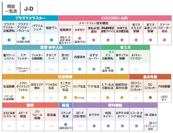 [AY-J40D-W] シャープ ルームエアコン J-Dシリーズ はずせルーバー搭載モデル 冷房/暖房:14畳程度 2019年モデル 単相100V・20A ホワイト系