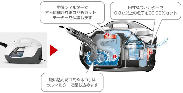 (DS6000) ケルヒャー 水フィルター掃除機 DS 6.000