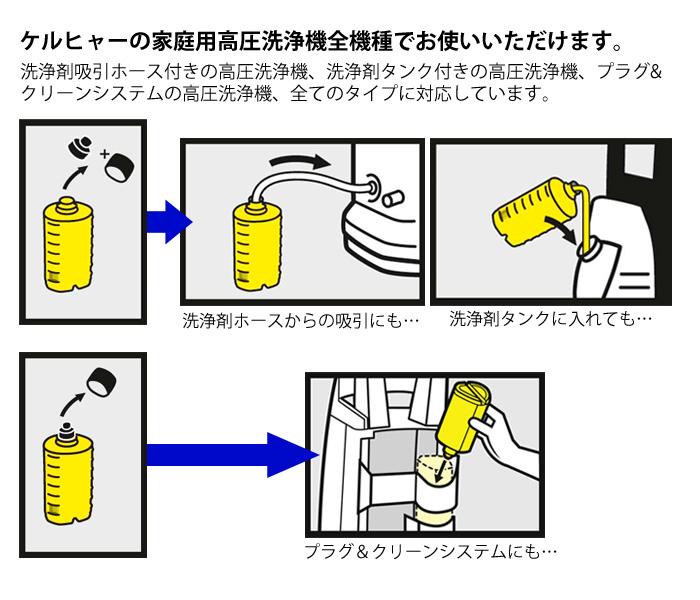 ケルヒャー 高圧 洗浄 機 使い方