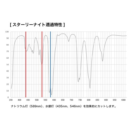 【5/16 1:59までポイント10倍】【取寄】62mm STARRY NIGHT スターリーナイト 星景・夜景撮影用フィルター ケンコートキナー  KENKO TOKINA 【ネコポス便】